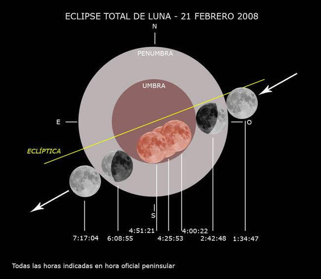 Esta noche hay eclipse total de luna alicante forestal for Que luna hay esta noche