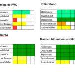 Sistemas de impermeabilización para cubiertas vegetales.
